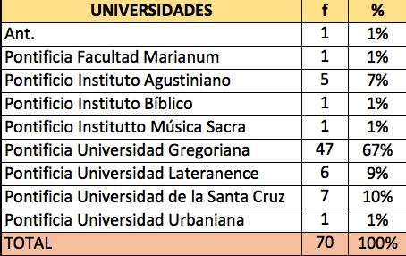 est-universidad